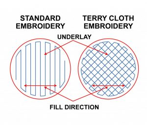 terry cloth embroidery stitch direction